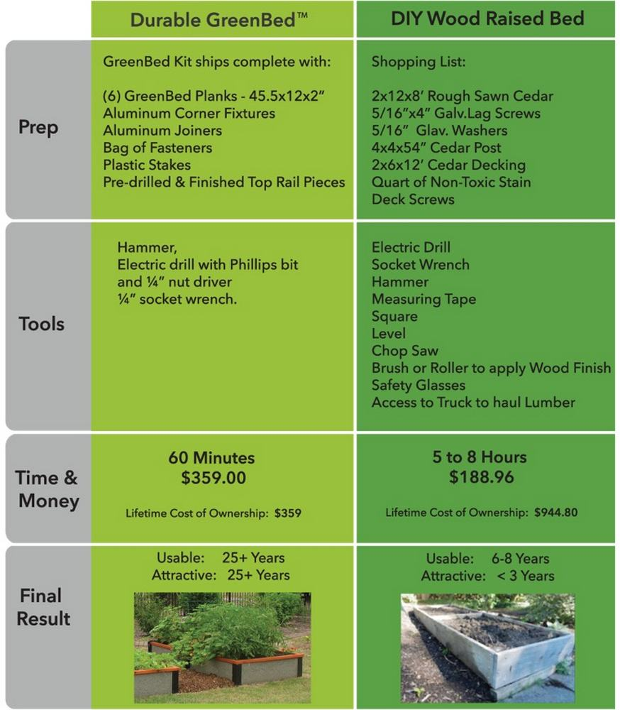 Compare the cost of cedar to Durable GreenBed